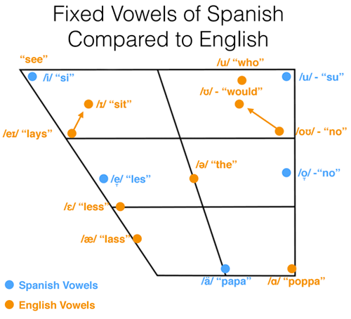 fixed-vowels